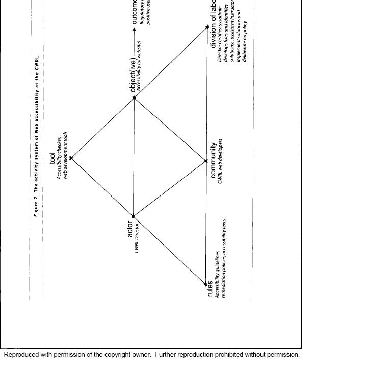 activity theory diagram