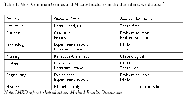 Genre analysis thesis writing practices in the disciplines     Sample literature essay questions From creating a wilderness survival guide  to expressing opinions about hunting Writing