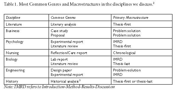 macrostructures